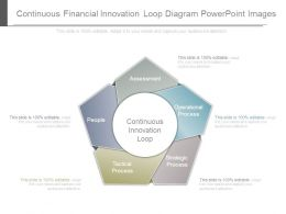 Continuous Financial Innovation Loop Diagram Powerpoint Images