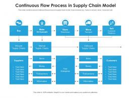 Continuous Flow Process In Supply Chain Model