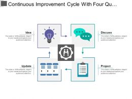 Continuous Improvement Cycle With Four Quadrant