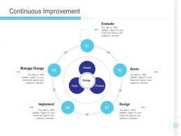 Continuous Improvement Implementation Management In Enterprise Ppt Ideas Elements