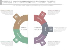 Continuous Improvement Management Presentation Visual Aids