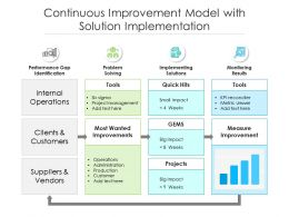 Continuous Improvement Model With Solution Implementation