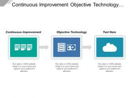Continuous Improvement Objective Technology Retail Real Estate Management