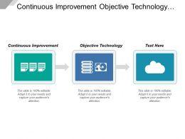 Continuous Improvement Objective Technology Retail Real Estate Management
