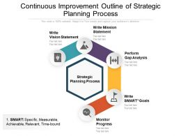 Continuous Improvement Outline Of Strategic Planning Process