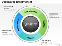 Continuous Improvement PowerPoint Template Slide