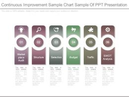 Continuous Improvement Sample Chart Sample Of Ppt Presentation