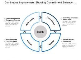 Continuous Improvement Showing Commitment Strategy Process Performance