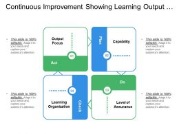 Continuous Improvement Showing Learning Output Focus Capabilities