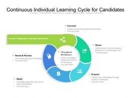 Continuous Individual Learning Cycle For Candidates