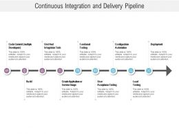 Continuous Integration And Delivery Pipeline