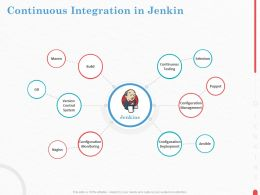 Continuous Integration In Jenkin Control System Ppt Powerpoint Presentation Gallery