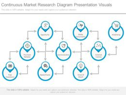 Continuous Market Research Diagram Presentation Visuals