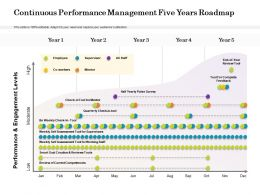 Continuous Performance Management Five Years Roadmap