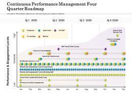 Continuous Performance Management Four Quarter Roadmap