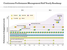 Continuous Performance Management Half Yearly Roadmap