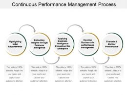Continuous Performance Management Process Ppt Examples