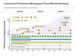 Continuous Performance Management Three Months Roadmap