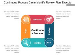 Continuous Process Circle Identify Review Plan Execute