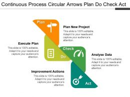 Continuous Process Circular Arrows Plan Do Check Act