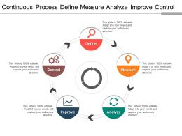 Continuous Process Define Measure Analyze Improve Control