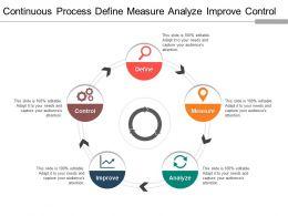 Continuous Process Define Measure Analyze Improve Control