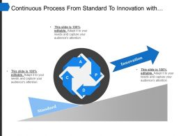Continuous Process From Standard To Innovation With The Wheel