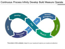 Continuous Process Infinity Develop Build Measure Operate