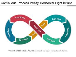 Continuous Process Infinity Horizontal Eight Infinite