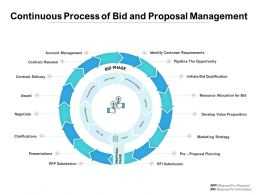 Continuous Process Of Bid And Proposal Management