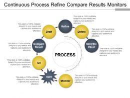 Continuous Process Refine Compare Results Monitors