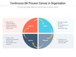 Continuous QA Process Canvas In Organization
