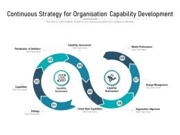 Continuous Strategy For Organisation Capability Development