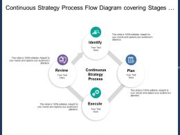 Continuous Strategy Process Flow Diagram Covering Stages Of Identify Plan Review And Execute