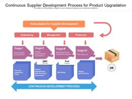 Continuous Supplier Development Process For Product Upgradation