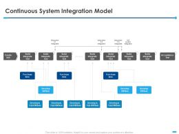 Continuous System Integration Model Purchase Item Ppt Powerpoint Presentation Tips
