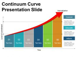 Continuum Curve Presentation Slide