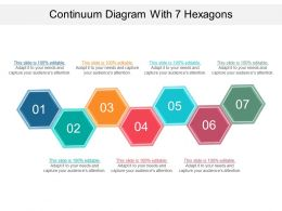 Continuum Diagram With 7 Hexagons Powerpoint Graphics