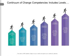 Continuum Of Change Competencies Includes Levels From Cultural Destructiveness To Cultural Proficiency