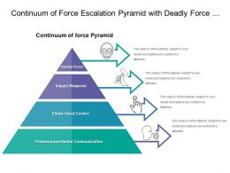 Continuum Of Force Escalation Pyramid With Deadly Force And Empty Hand Control