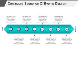 Continuum Sequence Of Events Diagram Powerpoint Presentation
