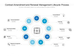 Contract Amendment And Renewal Management Lifecycle Process