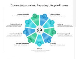Contract Approval And Reporting Lifecycle Process