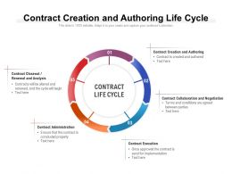 Contract Creation And Authoring Life Cycle