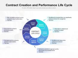 Contract Creation And Performance Life Cycle