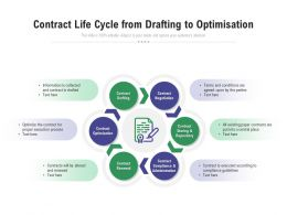 Contract Life Cycle From Drafting To Optimisation