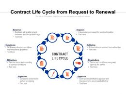 Contract Life Cycle From Request To Renewal