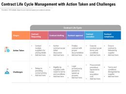 Contract Life Cycle Management With Action Taken And Challenges