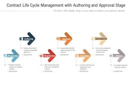 Contract Life Cycle Management With Authoring And Approval Stage