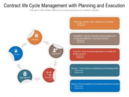 Contract Life Cycle Management With Planning And Execution